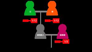 被相続人の父母と配偶者が相続人の場合の遺留分割合