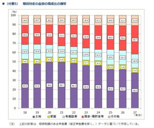 相続財産の金額の構成比の推移