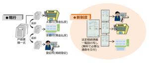 法定相続情報証明制度の具体的な手続